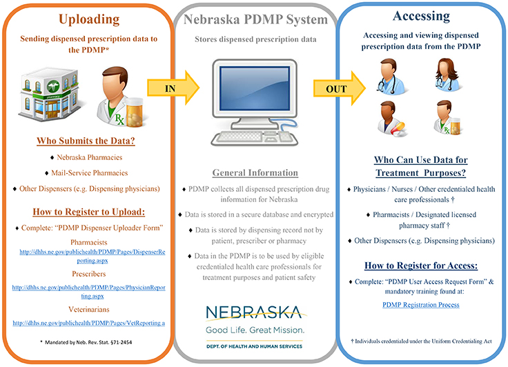 Prescription Drug Monitoring Program graphic
